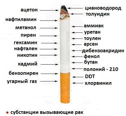 вред табачного изделия